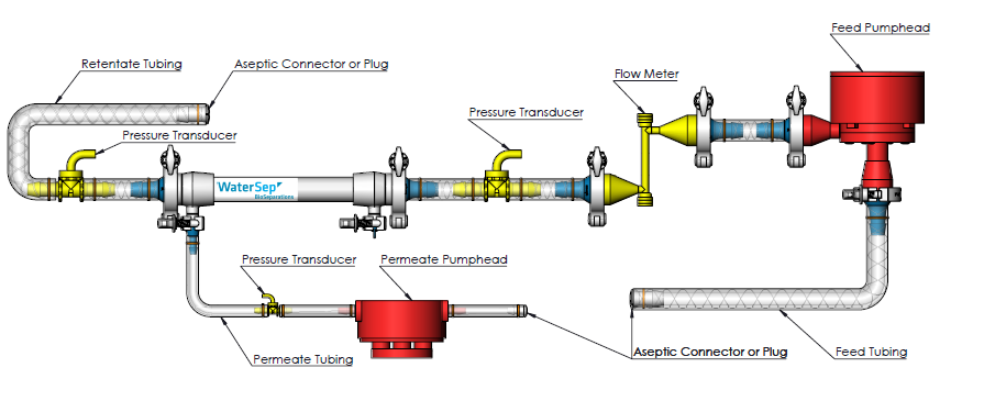 Assembly for Microfiltration Applications