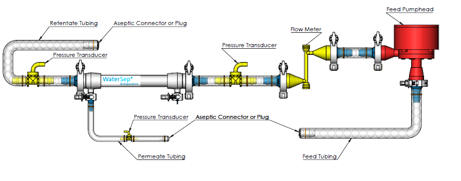 Assembly for Ultrafiltration Applications