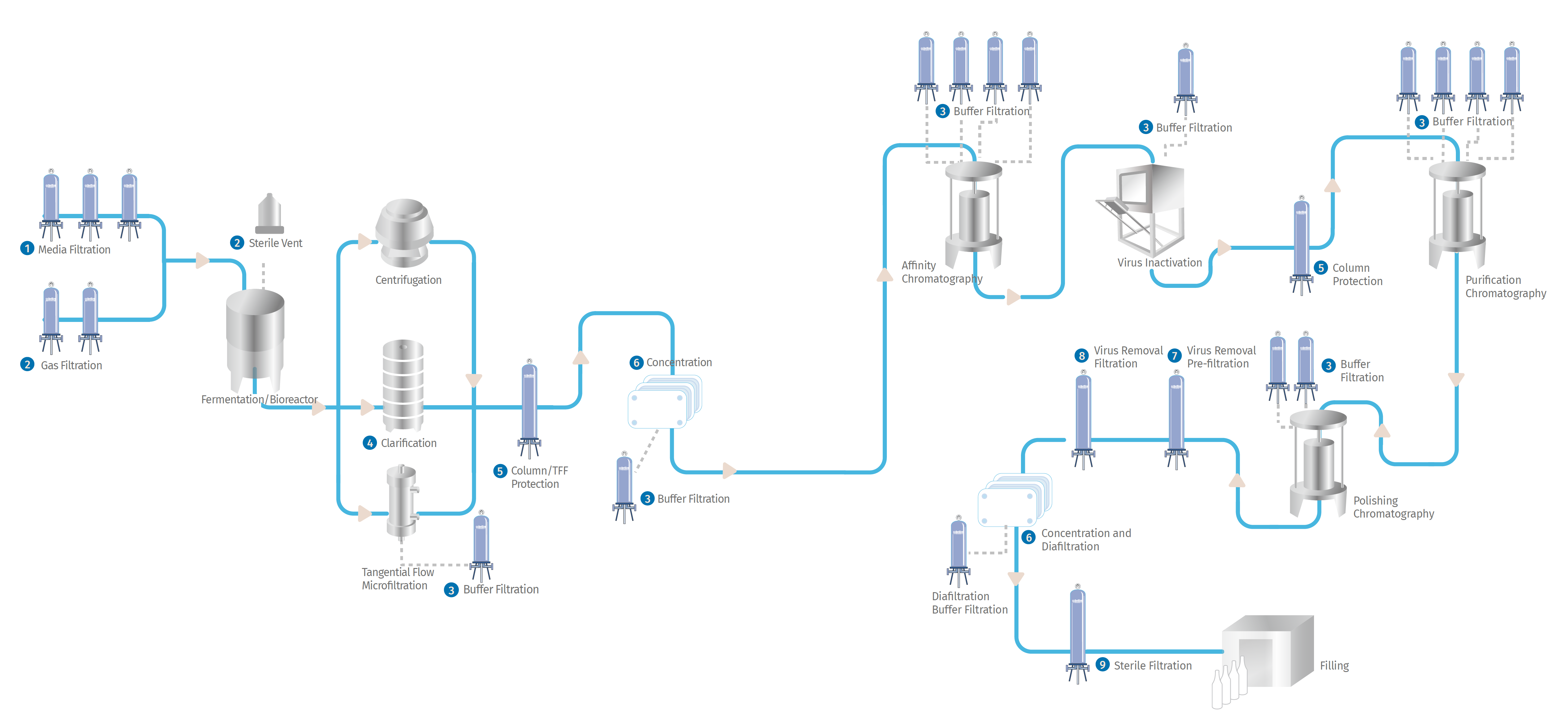 Flow diagramm of boiprocess
