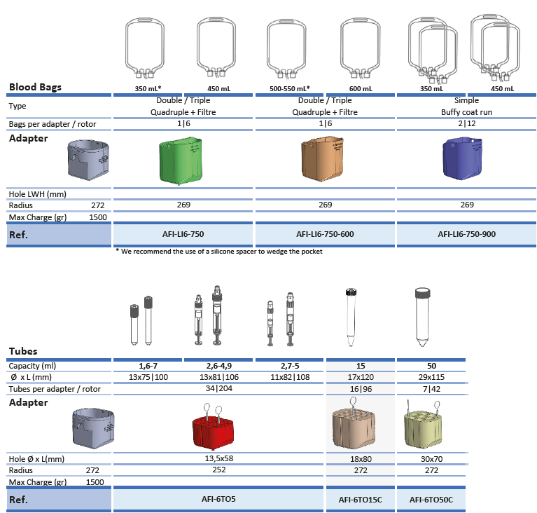 Blood Bags Adapters selection guide-6