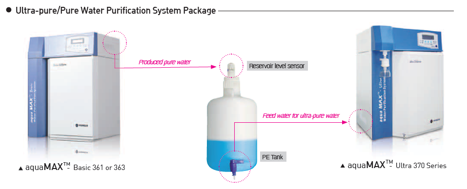 Purification System Package